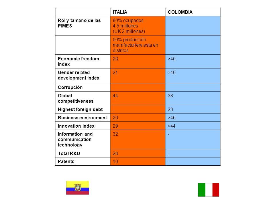 ITALIACOLOMBIA Rol y tamaño de las PIMES 80% ocupados 4,5 millones (UK 2 miliones) 50% producción manifacturiera esta en distritos Economic freedom in