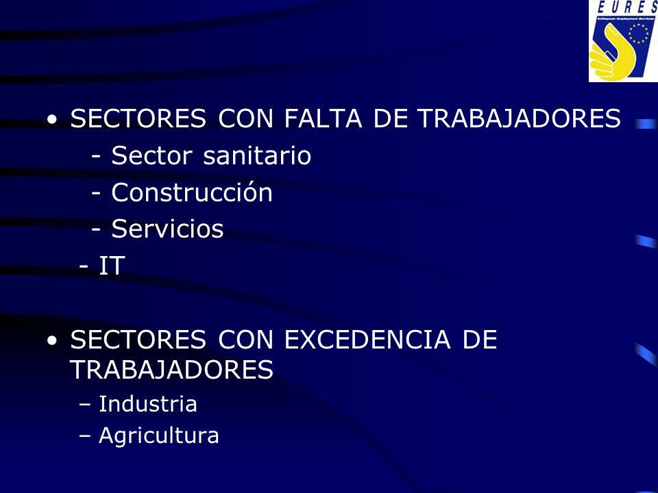 SECTORES CON FALTA DE TRABAJADORES - Sector sanitario - Construcción - Servicios -IT SECTORES CON EXCEDENCIA DE TRABAJADORES –Industria –Agricultura