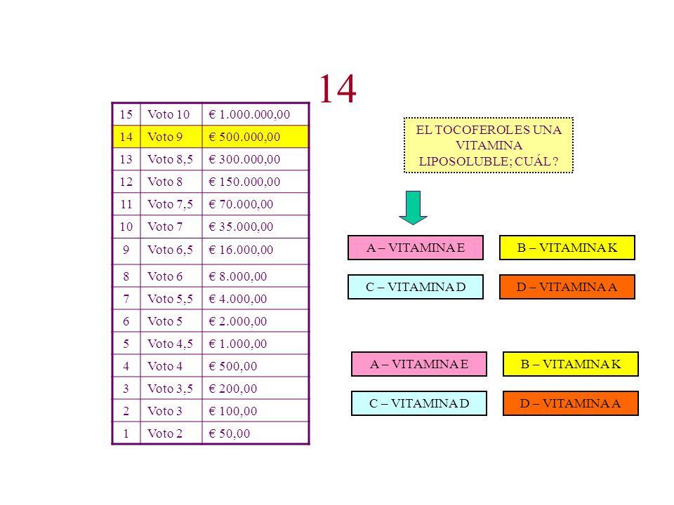 15Voto 10 1.000.000,00 14Voto 9 500.000,00 13Voto 8,5 300.000,00 12Voto 8 150.000,00 11Voto 7,5 70.000,00 10Voto 7 35.000,00 9Voto 6,5 16.000,00 8Voto 6 8.000,00 7Voto 5,5 4.000,00 6Voto 5 2.000,00 5Voto 4,5 1.000,00 4Voto 4 500,00 3Voto 3,5 200,00 2Voto 3 100,00 1Voto 2 50,00 B – OLIO VERGINE DI OLIVA D – OLIO DI SANSA DI OLIVA GREGGIO C – OLIO DI SANSA DI OLIVA A – OLIO DI OLIVA CU Á LES DE ESTOS ACEITES (según la clasificación CEE) NO SE PUEDEN ADMITIR A LA VENTA DIRECTA.