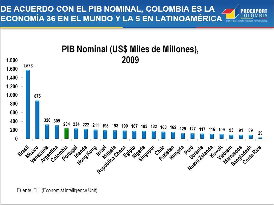 DE ACUERDO CON EL PIB NOMINAL, COLOMBIA ES LA ECONOMÍA 36 EN EL MUNDO Y LA 5 EN LATINOAMÉRICA Fuente: EIU (Economist Intelligence Unit)