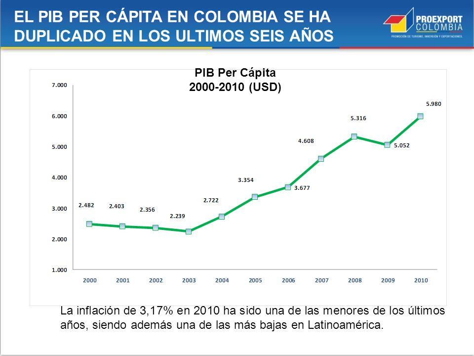 PIB Per Cápita 2000-2010 (USD) La inflación de 3,17% en 2010 ha sido una de las menores de los últimos años, siendo además una de las más bajas en Lat