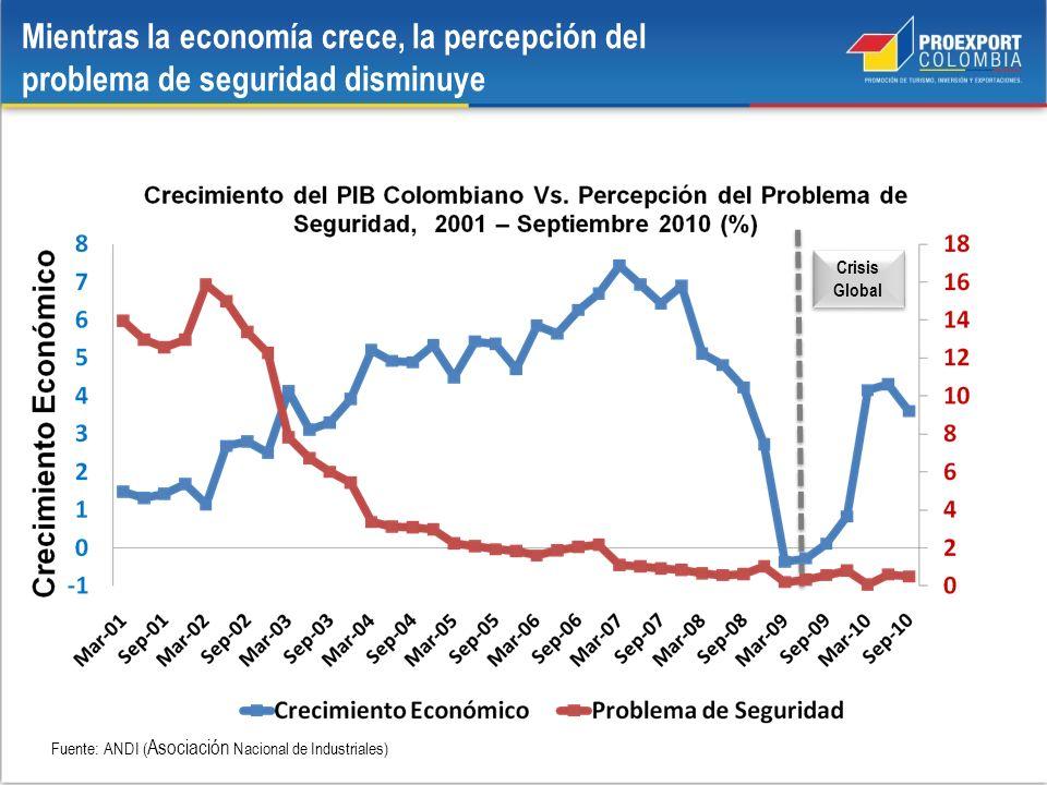 Mientras la economía crece, la percepción del problema de seguridad disminuye Fuente: ANDI ( Asociación Nacional de Industriales) Crisis Global