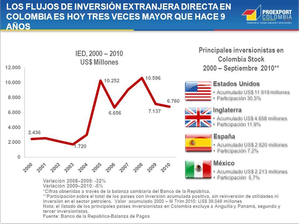 Variación 2008–2009: -32% Variación 2009–2010: -5% *Cifras obtenidas a través de la balanza cambiaria del Banco de la República. **Participación sobre