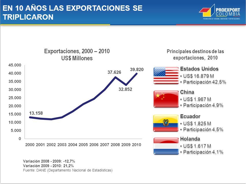 Estados Unidos US$ 16.879 M Participación 42,5% China US$ 1.967 M Participación 4,9% Holanda US$ 1.617 M Participación 4,1% Ecuador US$ 1,825 M Partic