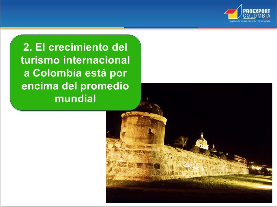 2. El crecimiento del turismo internacional a Colombia está por encima del promedio mundial