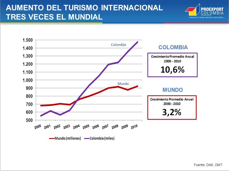 Fuente: DAS, OMT AUMENTO DEL TURISMO INTERNACIONAL TRES VECES EL MUNDIAL