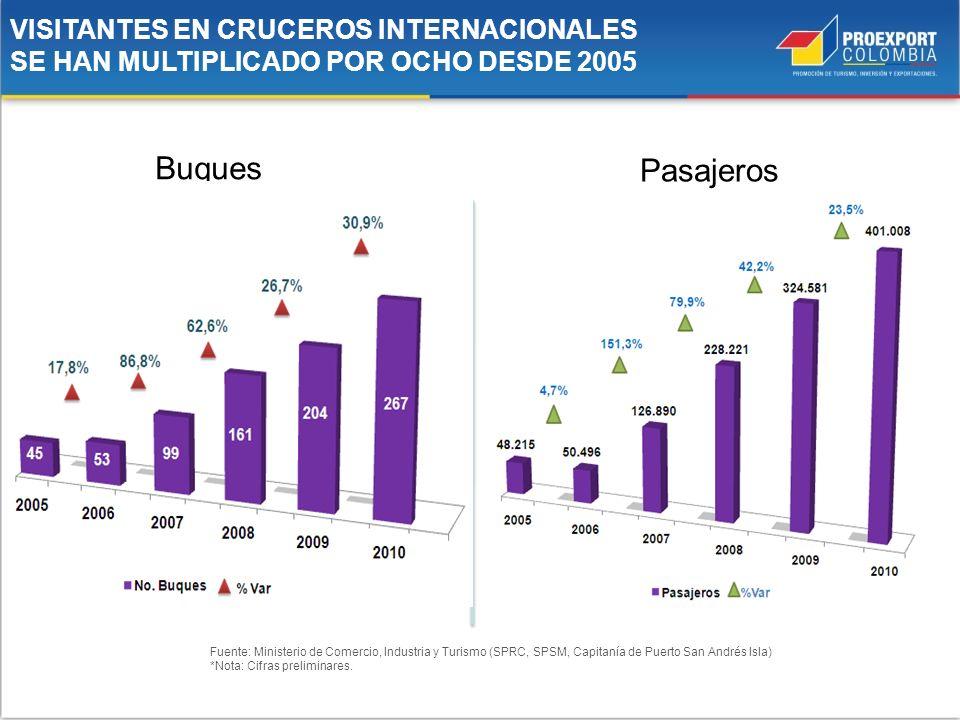 Fuente: Ministerio de Comercio, Industria y Turismo (SPRC, SPSM, Capitanía de Puerto San Andrés Isla) *Nota: Cifras preliminares. VISITANTES EN CRUCER