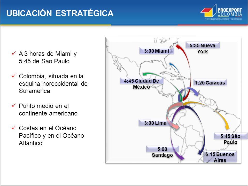A 3 horas de Miami y 5:45 de Sao Paulo Colombia, situada en la esquina noroccidental de Suramérica Punto medio en el continente americano Costas en el