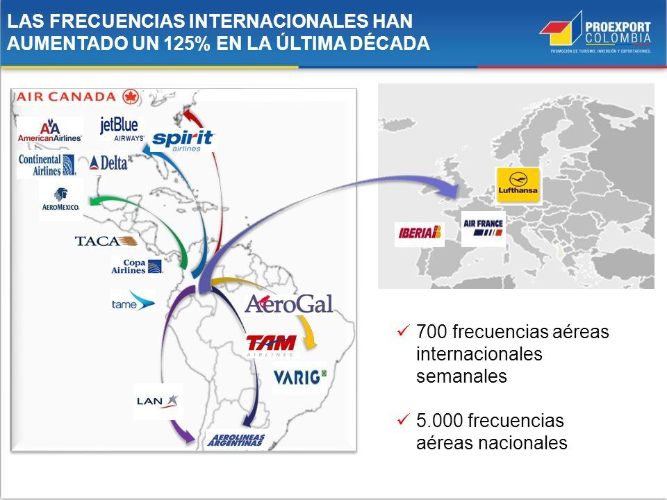 LAS FRECUENCIAS INTERNACIONALES HAN AUMENTADO UN 125% EN LA ÚLTIMA DÉCADA 700 frecuencias aéreas internacionales semanales 5.000 frecuencias aéreas na