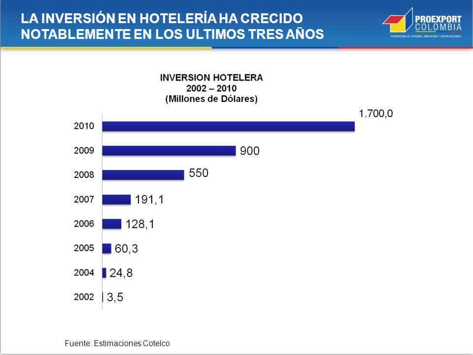 Fuente: Estimaciones Cotelco LA INVERSIÓN EN HOTELERÍA HA CRECIDO NOTABLEMENTE EN LOS ULTIMOS TRES AÑOS