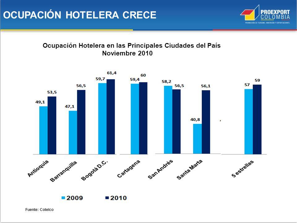 OCUPACIÓN HOTELERA CRECE Ocupación Hotelera en las Principales Ciudades del País Noviembre 2010 Fuente: Cotelco