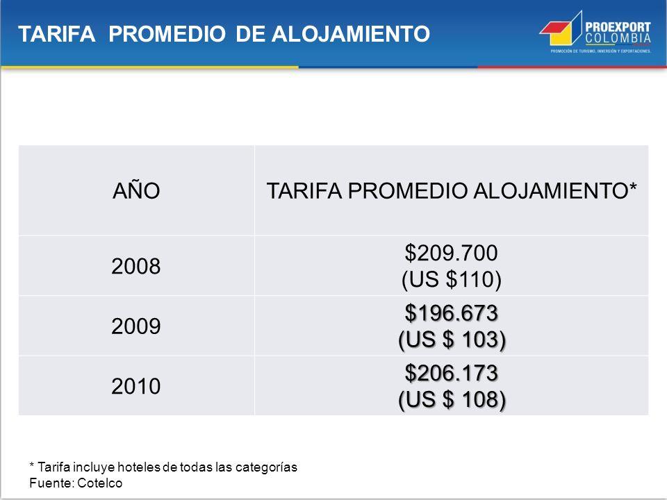 AÑOTARIFA PROMEDIO ALOJAMIENTO* 2008 $209.700 (US $110) 2009$196.673 (US $ 103) 2010$206.173 (US $ 108) TARIFA PROMEDIO DE ALOJAMIENTO * Tarifa incluy