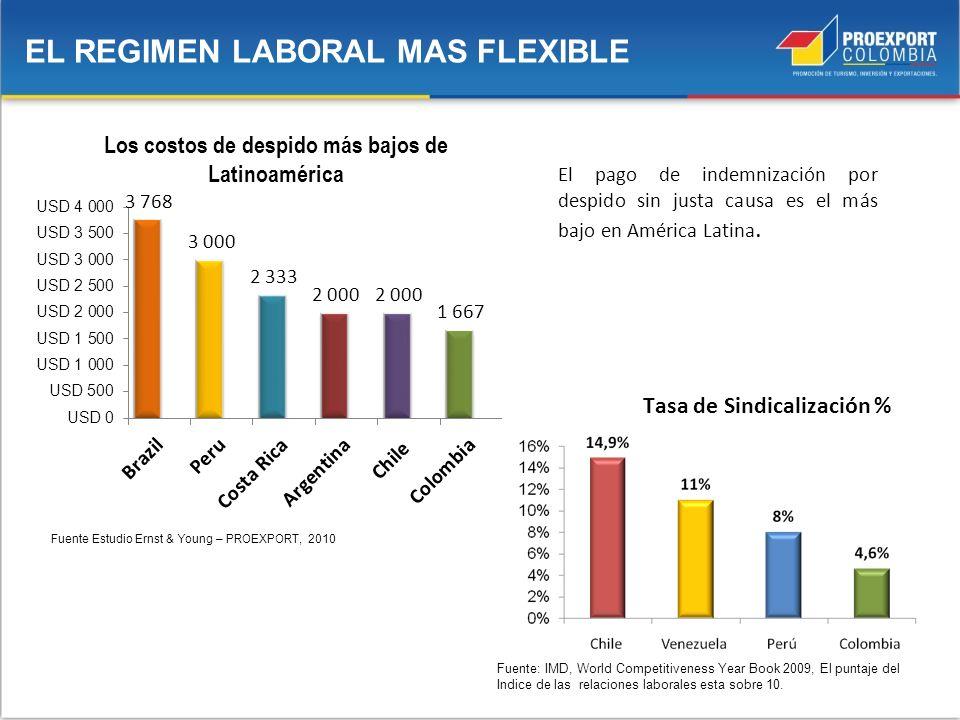 EL REGIMEN LABORAL MAS FLEXIBLE Los costos de despido más bajos de Latinoamérica Fuente Estudio Ernst & Young – PROEXPORT, 2010 El pago de indemnizaci