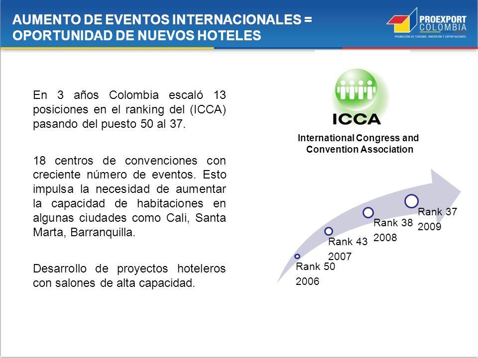 En 3 años Colombia escaló 13 posiciones en el ranking del (ICCA) pasando del puesto 50 al 37. 18 centros de convenciones con creciente número de event