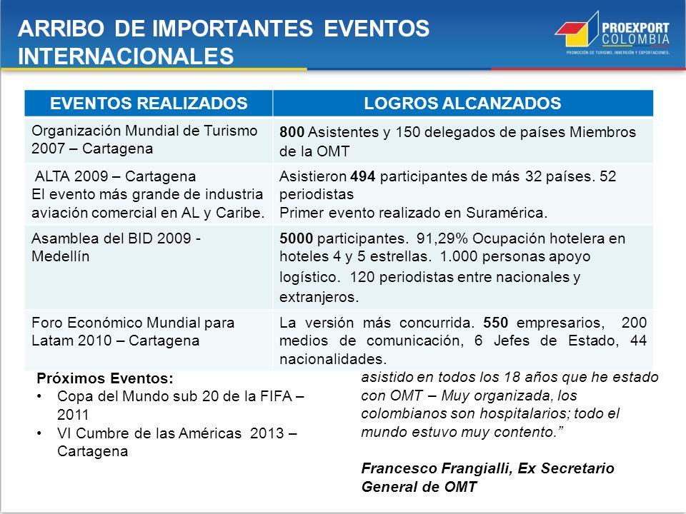 Próximos Eventos: Copa del Mundo sub 20 de la FIFA – 2011 VI Cumbre de las Américas 2013 – Cartagena La mejor Asamblea General a la que he asistido en