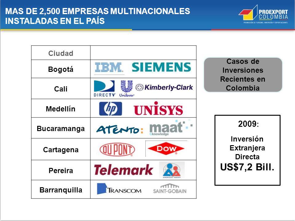 Ciudad Bogotá Cali Medellín Bucaramanga Cartagena Pereira Barranquilla MAS DE 2,500 EMPRESAS MULTINACIONALES INSTALADAS EN EL PAÍS Casos de Inversione
