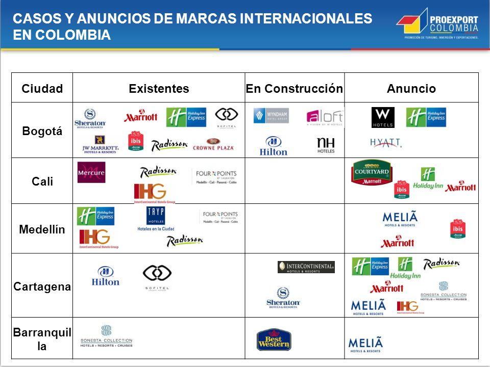 CiudadExistentesEn ConstrucciónAnuncio Bogotá Cali Medellín Cartagena Barranquil la CASOS Y ANUNCIOS DE MARCAS INTERNACIONALES EN COLOMBIA