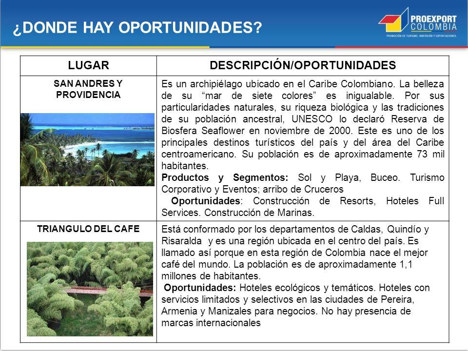 LUGARDESCRIPCIÓN/OPORTUNIDADES SAN ANDRES Y PROVIDENCIA Es un archipiélago ubicado en el Caribe Colombiano. La belleza de su mar de siete colores es i
