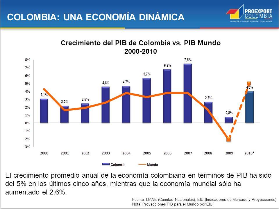 Fuente: DANE (Cuentas Nacionales), EIU (Indicadores de Mercado y Proyecciones) Nota: Proyecciones PIB para el Mundo por EIU COLOMBIA: UNA ECONOMÍA DIN