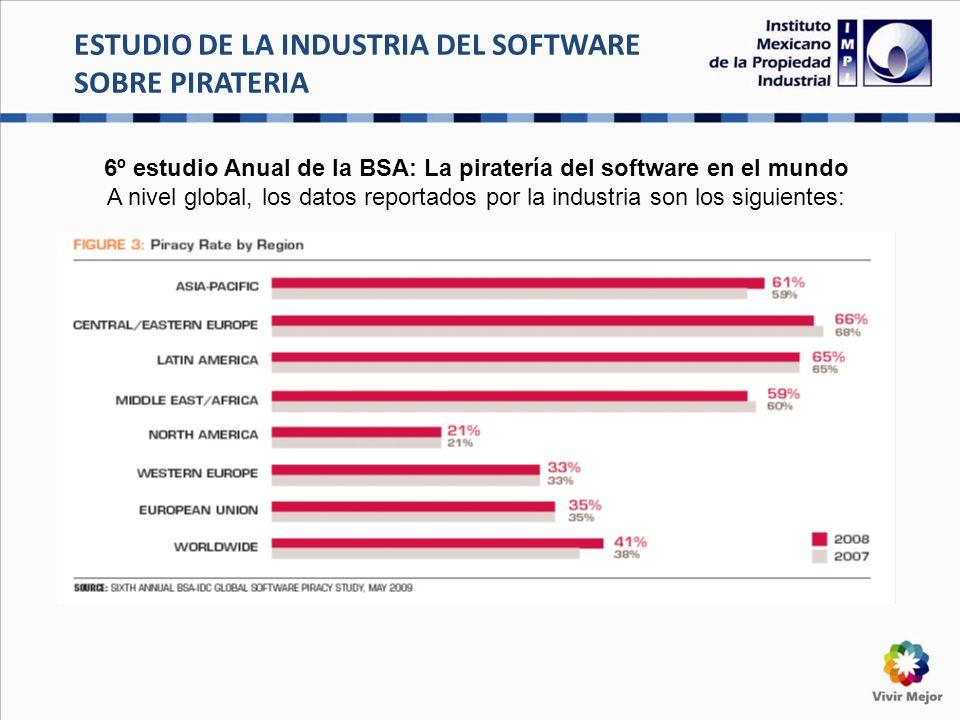 ESTUDIO DE LA INDUSTRIA DEL SOFTWARE SOBRE PIRATERIA 6º estudio Anual de la BSA: La piratería del software en el mundo A nivel global, los datos reportados por la industria son los siguientes: