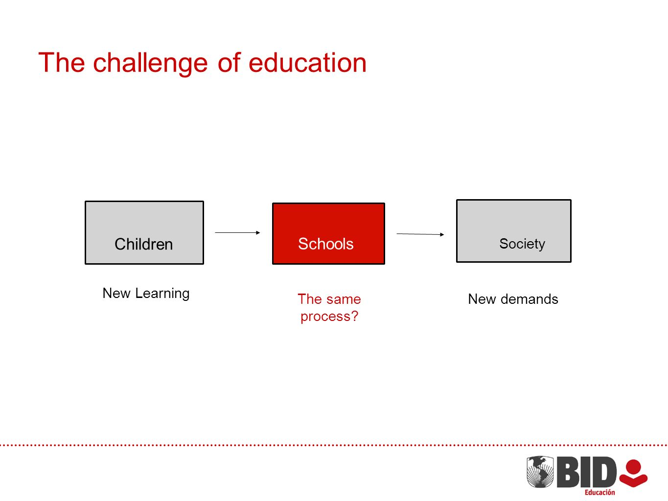 Society Schools Children New Learning The same process? New demands The challenge of education