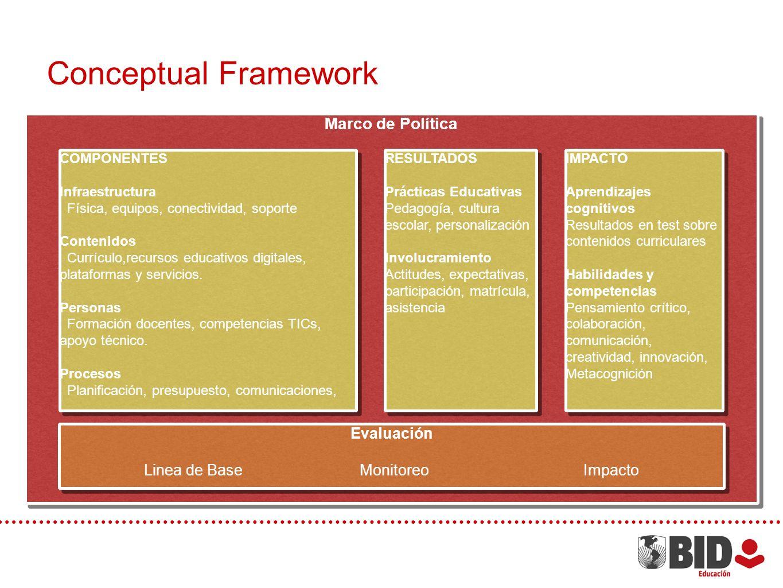 Conceptual Framework Marco de Política Evaluación Linea de Base Monitoreo Impacto Evaluación Linea de Base Monitoreo Impacto COMPONENTES Infraestructura Física, equipos, conectividad, soporte Contenidos Currículo,recursos educativos digitales, plataformas y servicios.