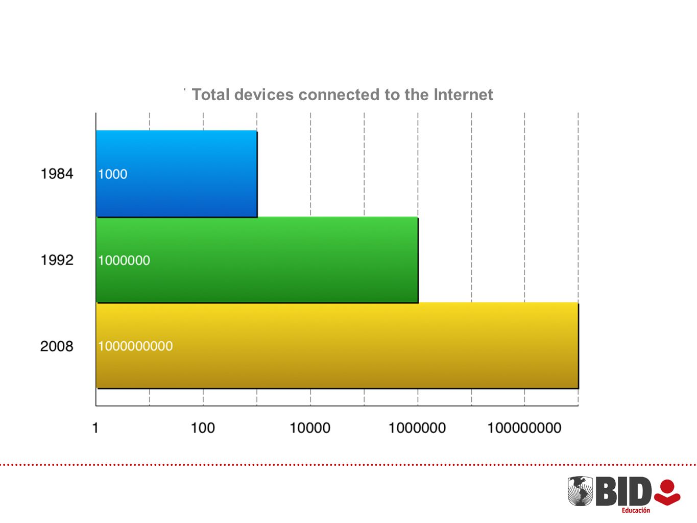 Total devices connected to the Internet