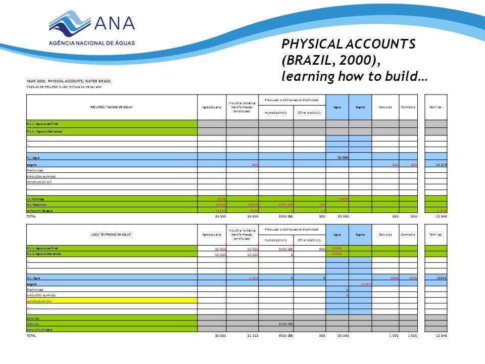 YEAR 2000. PHYSICAL ACCOUNTS, WATER BRAZIL TABELAS DE RECURSO E USO (milhoes de m3 por ano) RECURSO/