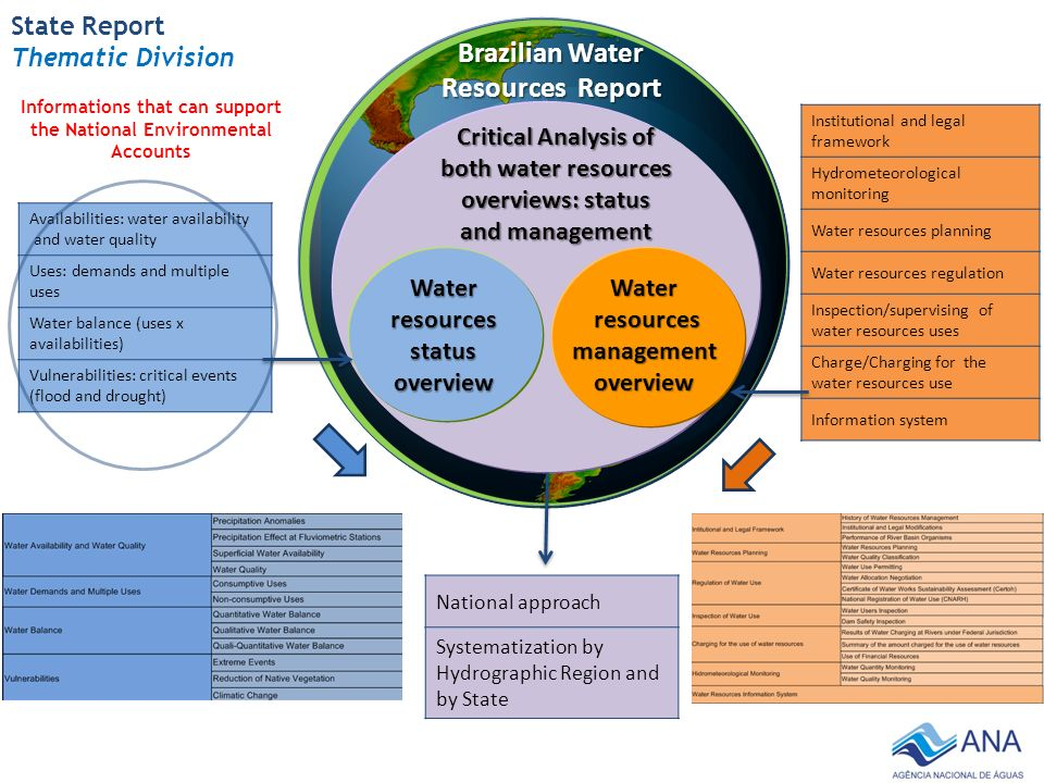 Water Resources Management History Overview of Water Resources Management State Water Resources Management Policies State Water Resources Management Councils Hydrographic Regions State Water Resources Policies Hydrographic Regions State Water Resources Councils Created