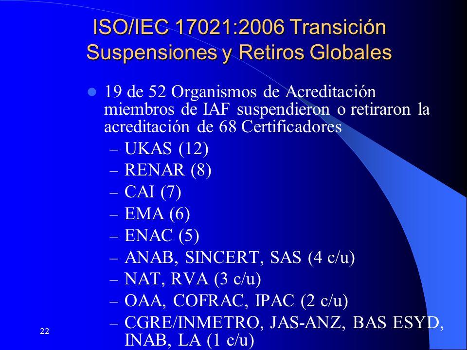 22 ISO/IEC 17021:2006 Transición Suspensiones y Retiros Globales 19 de 52 Organismos de Acreditación miembros de IAF suspendieron o retiraron la acred