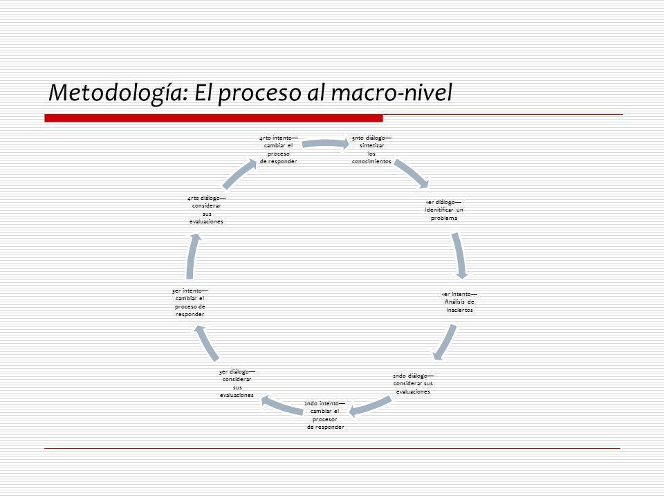 Metodología : El proceso al micro-nivel Identificación de los inaciertos pedagógicos; Intento curricular y pedagógico para responder diferentemente; Asesoramiento de la evaluación de la maestra acerca del uso de lenguaje de los estudiante;