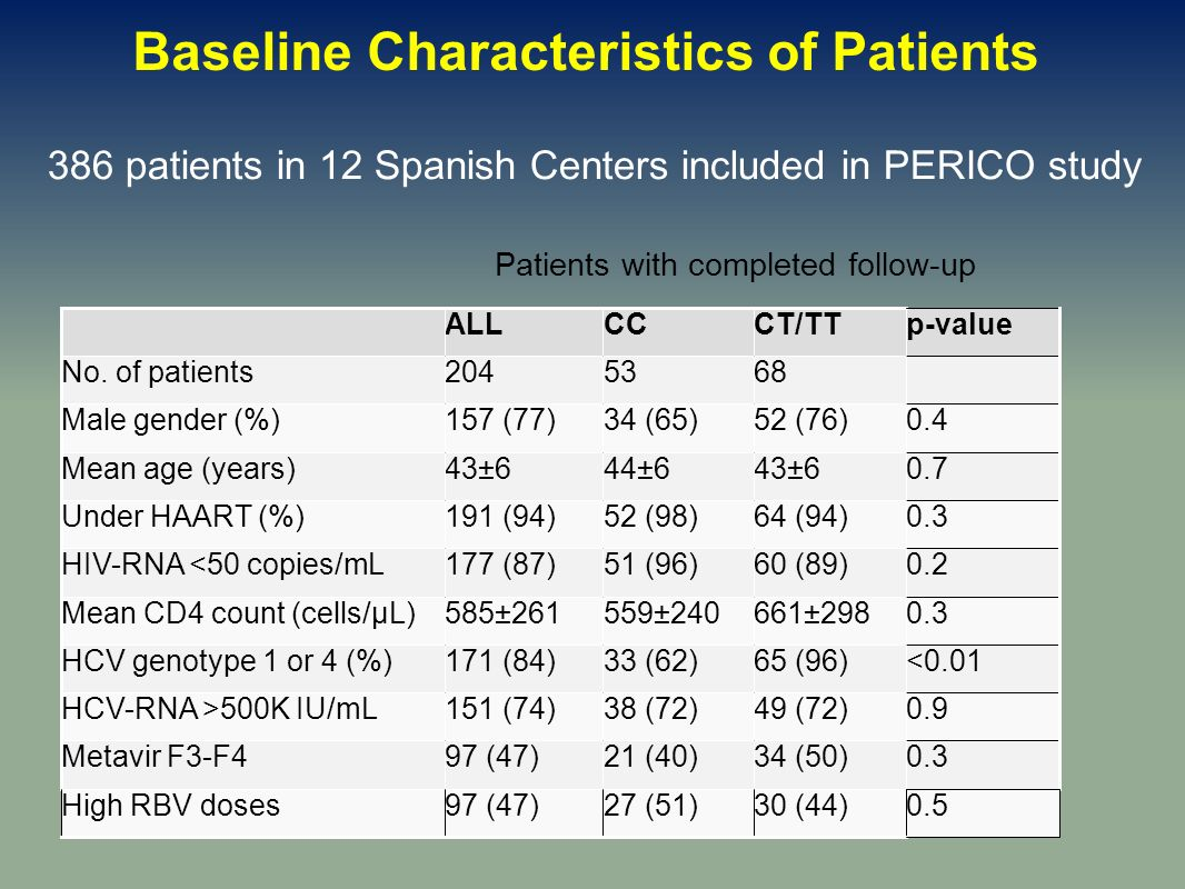 Patients with completed follow-up 386 patients in 12 Spanish Centers included in PERICO study Baseline Characteristics of Patients