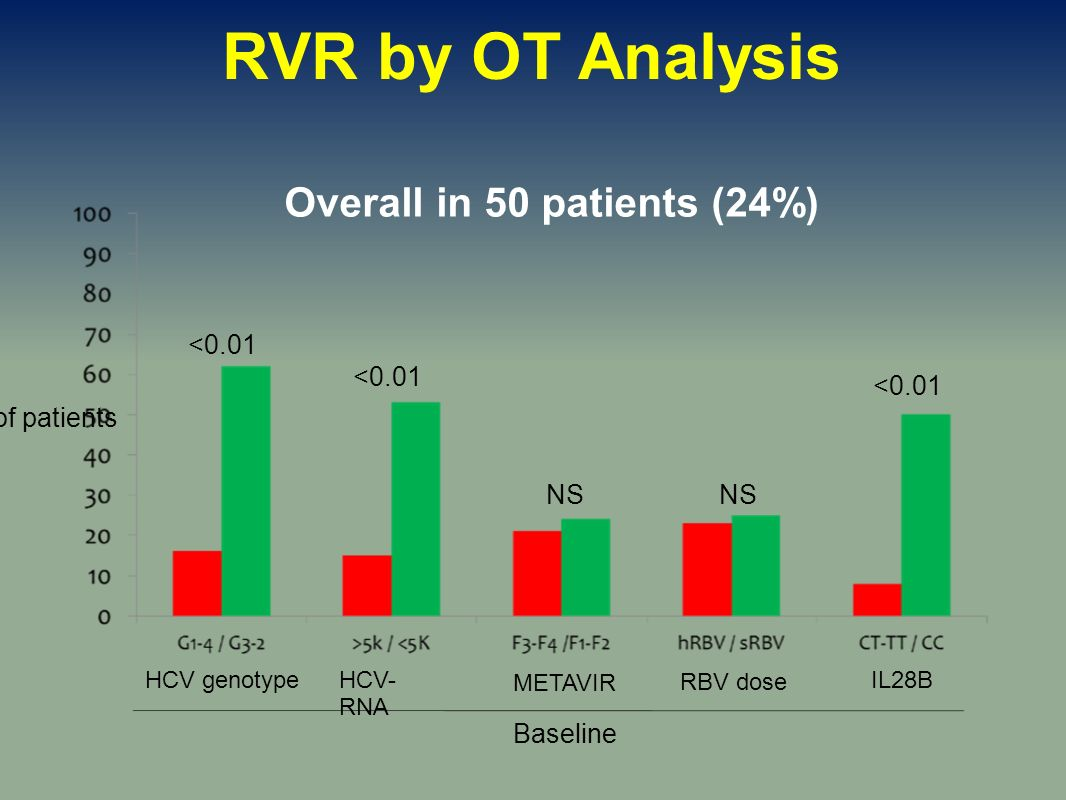 HCV genotypeHCV- RNA METAVIR RBV dose IL28B Baseline <0.01 NS % of patients <0.01 RVR by OT Analysis Overall in 50 patients (24%)