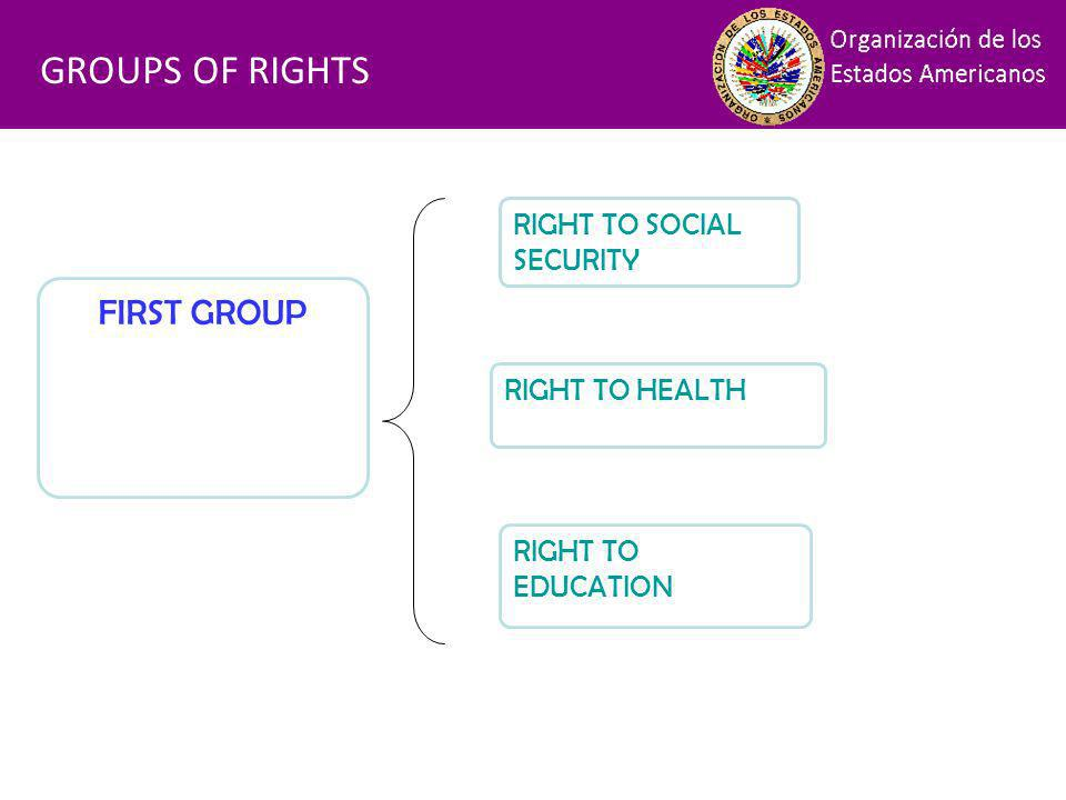 Financiamiento GROUPS OF RIGHTS FIRST GROUP RIGHT TO SOCIAL SECURITY RIGHT TO HEALTH RIGHT TO EDUCATION