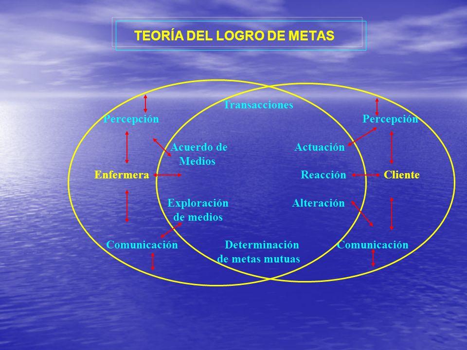 – Esta Teorìa representa una expansiòn de las ideas originales de King para incorporar el Concepto de Enfermerìa y el Paciente intercambiando informaciòn, estableciendo Metas y ACTUANDO Conjuntamente para alcanzar esas Metas.