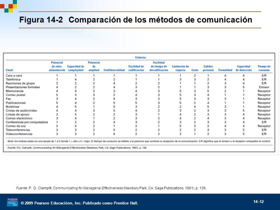 © 2009 Pearson Educaciónn, Inc. Publicado como Prentice Hall. 14–12 Figura 14-2Comparación de los métodos de comunicación Fuente: P. G. Clampitt, Comm