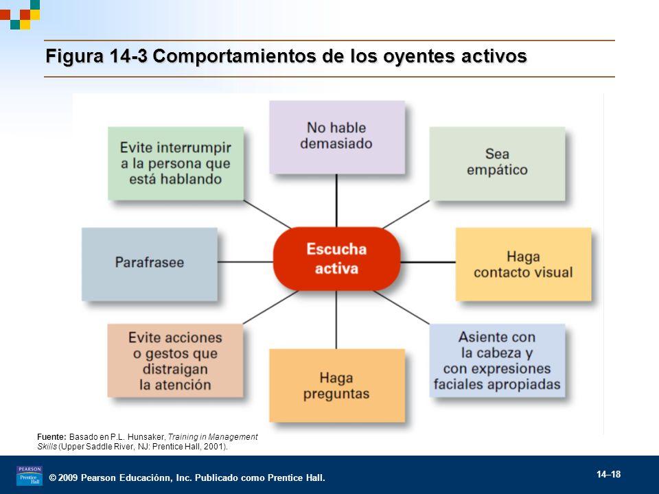 © 2009 Pearson Educaciónn, Inc. Publicado como Prentice Hall. 14–18 Figura 14-3Comportamientos de los oyentes activos Fuente: Basado en P.L. Hunsaker,