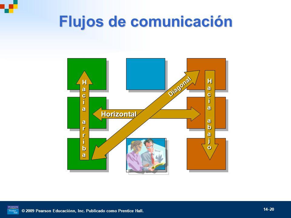 © 2009 Pearson Educaciónn, Inc. Publicado como Prentice Hall. 14–20 Flujos de comunicación Horizontal Diagonal HaHacciiaaaabbaajjooHaHacciiaaaabbaajjo