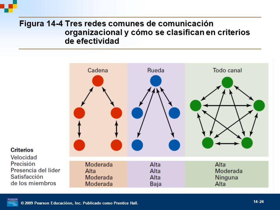 © 2009 Pearson Educaciónn, Inc. Publicado como Prentice Hall. 14–24 Figura 14-4Tres redes comunes de comunicación organizacional y cómo se clasifican