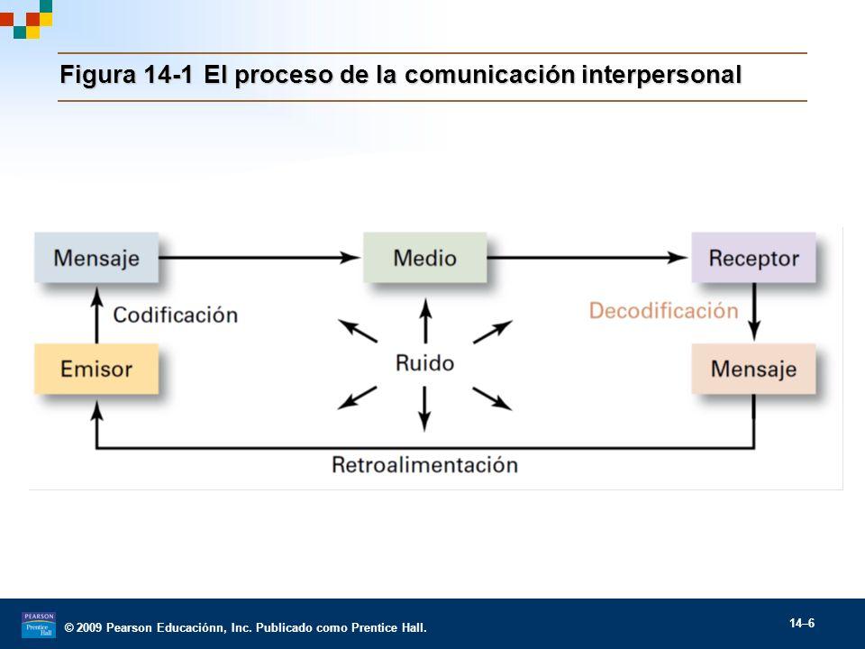 © 2009 Pearson Educaciónn, Inc. Publicado como Prentice Hall. 14–6 Figura 14-1El proceso de la comunicación interpersonal