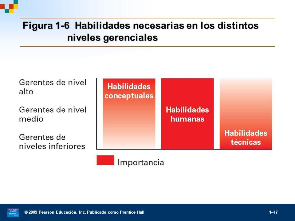 © 2009 Pearson Educación, Inc. Publicado como Prentice Hall 1–17 Figura 1-6 Habilidades necesarias en los distintos niveles gerenciales