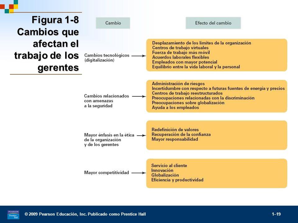 © 2009 Pearson Educación, Inc. Publicado como Prentice Hall 1–19 Figura 1-8 Cambios que afectan el trabajo de los gerentes