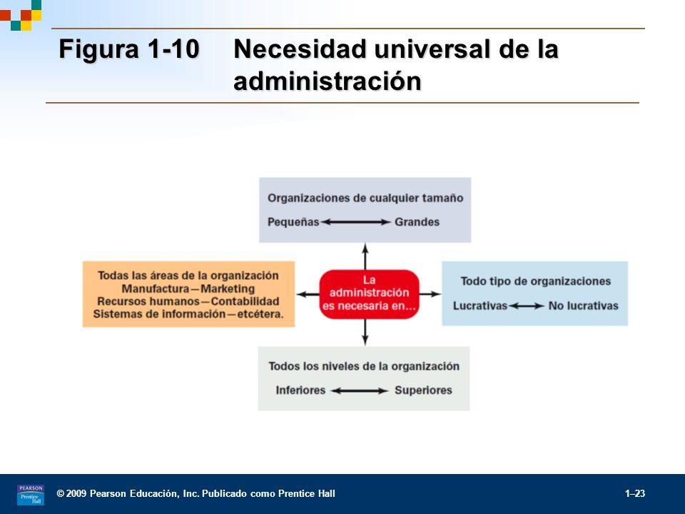 © 2009 Pearson Educación, Inc. Publicado como Prentice Hall 1–23 Figura 1-10Necesidad universal de la administración