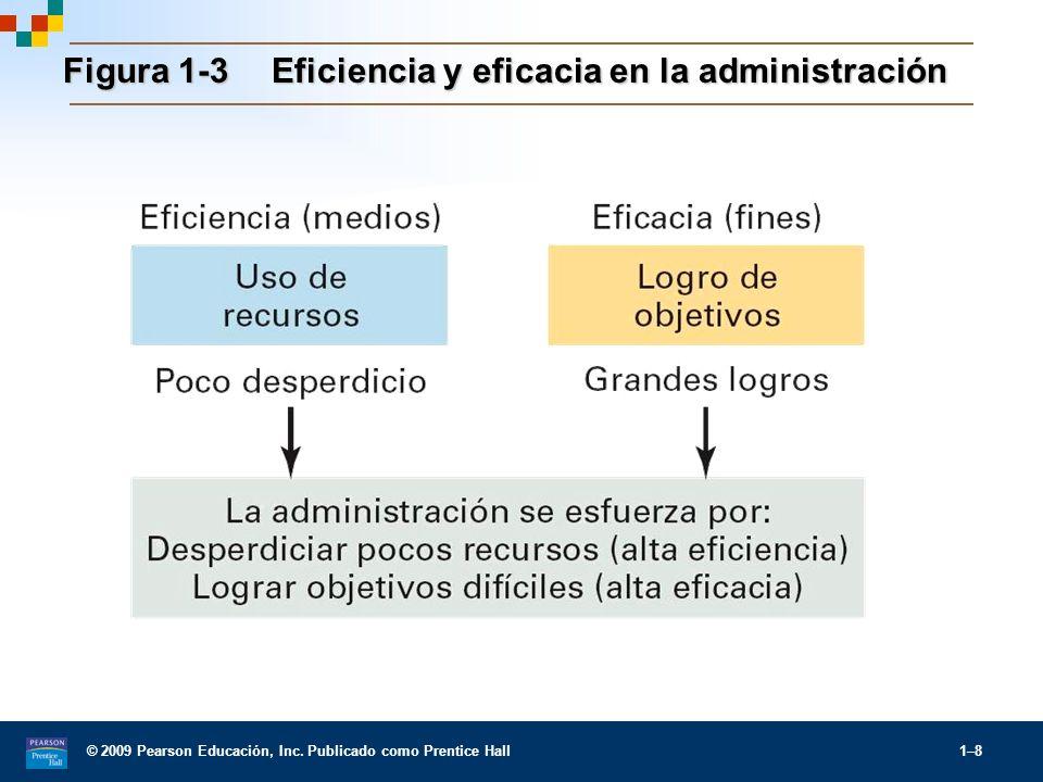 © 2009 Pearson Educación, Inc. Publicado como Prentice Hall 1–8 Figura 1-3Eficiencia y eficacia en la administración