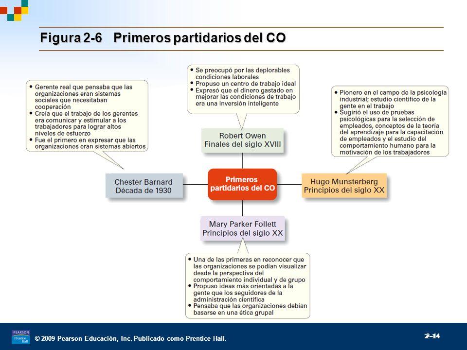 © 2009 Pearson Educación, Inc. Publicado como Prentice Hall. 2–14 Figura 2-6Primeros partidarios del CO 2–14