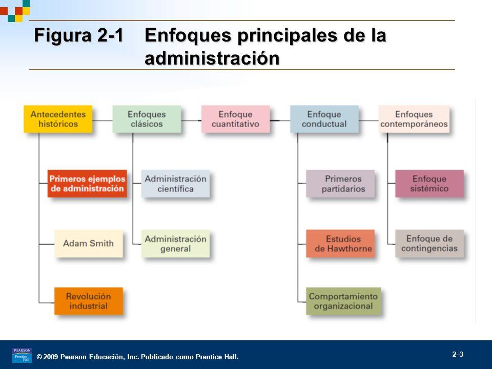 © 2009 Pearson Educación, Inc. Publicado como Prentice Hall. 2–3 Figura 2-1Enfoques principales de la administración