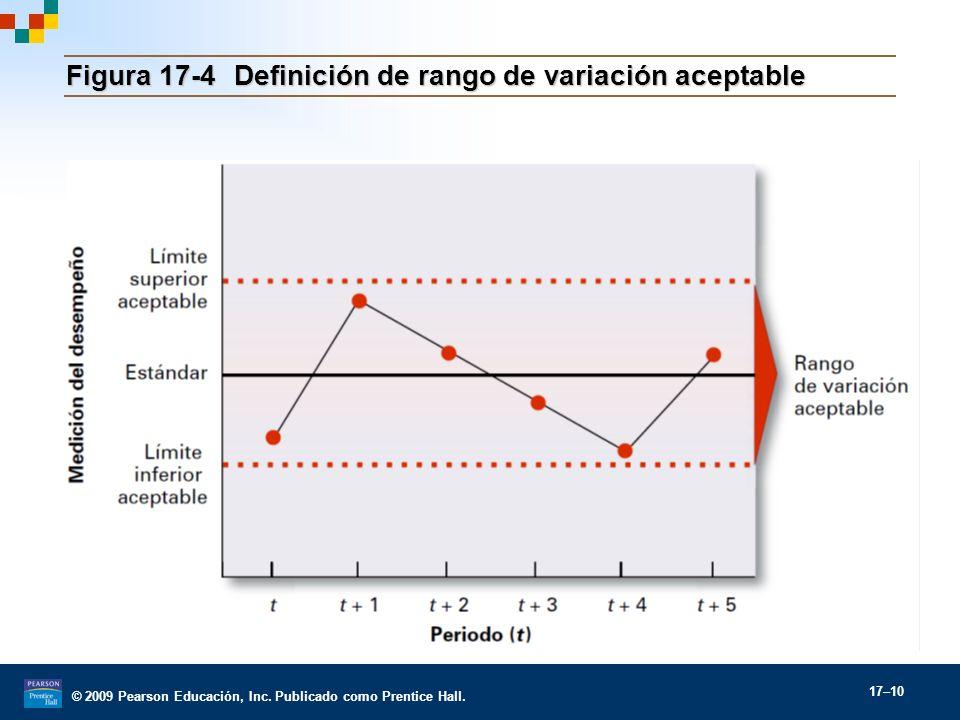 © 2009 Pearson Educación, Inc. Publicado como Prentice Hall. 17–10 Figura 17-4Definición de rango de variación aceptable