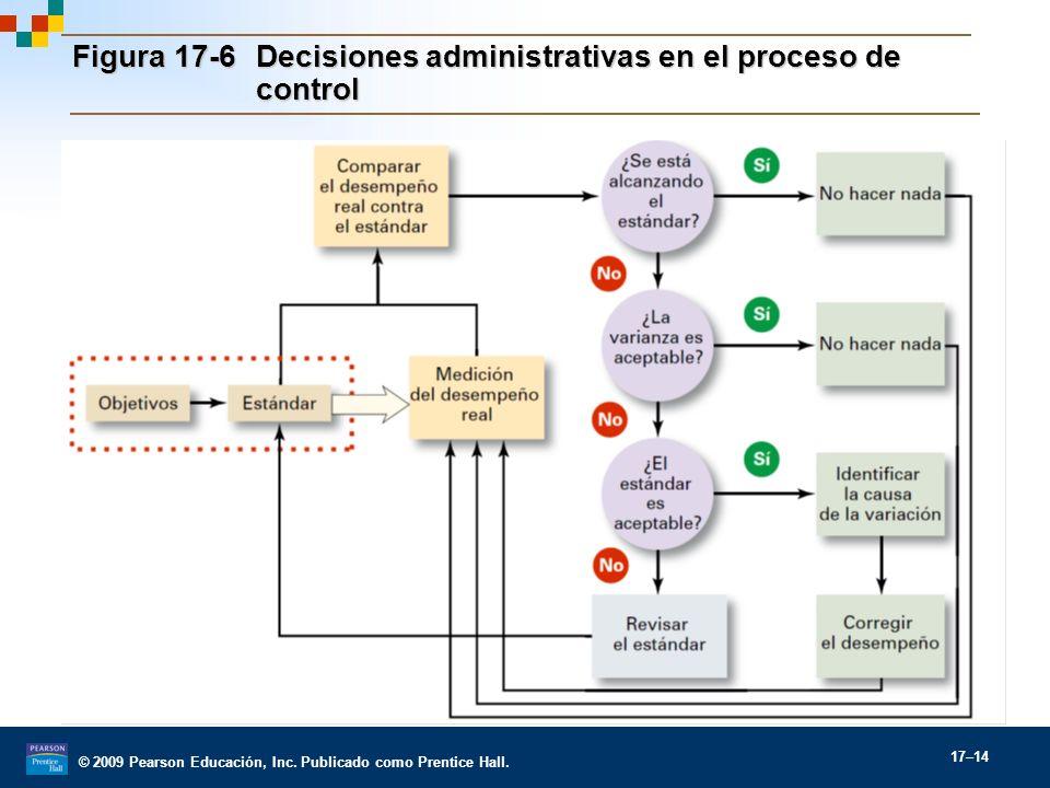 © 2009 Pearson Educación, Inc. Publicado como Prentice Hall. 17–14 Figura 17-6Decisiones administrativas en el proceso de control
