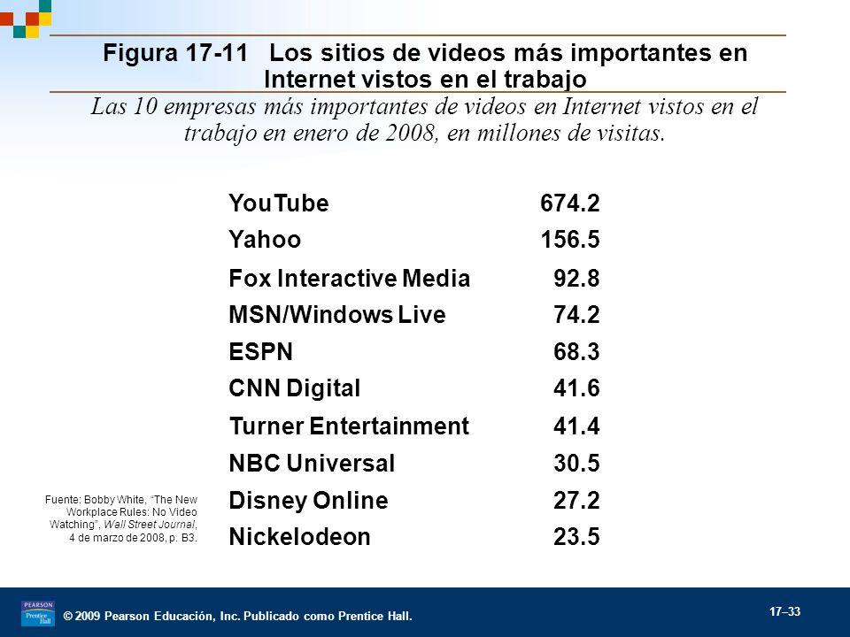© 2009 Pearson Educación, Inc. Publicado como Prentice Hall. 17–33 Figura 17-11 Los sitios de videos más importantes en Internet vistos en el trabajo