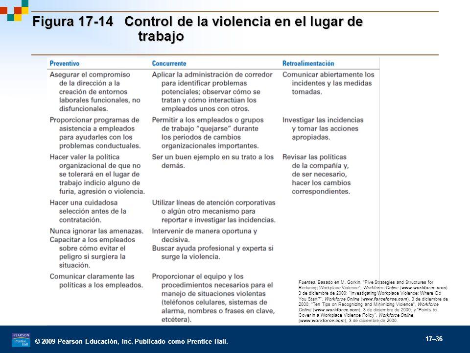 © 2009 Pearson Educación, Inc. Publicado como Prentice Hall. 17–36 Figura 17-14 Control de la violencia en el lugar de trabajo Fuentes: Basado en M. G